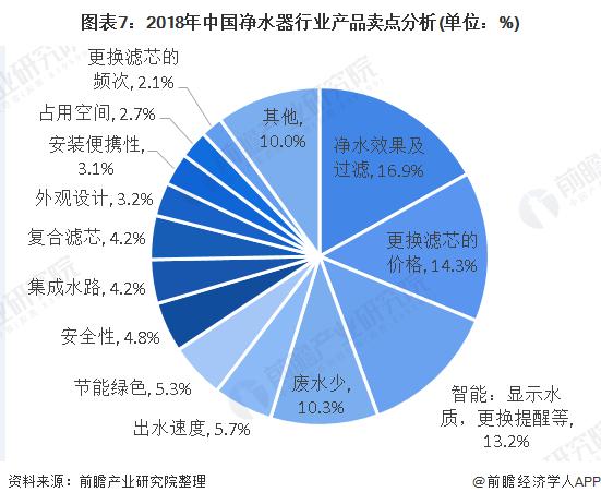 图表7:2018年中国净水器行业产品卖点分析(单位:%)