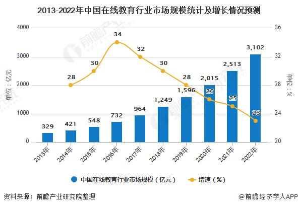 2013-2022年中国在线教育行业市场规模统计及增长情况预测