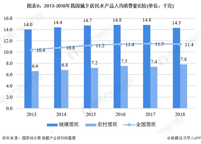 图表8:2013-2018年我国城乡居民水产品人均消费量比较(单位:千克)