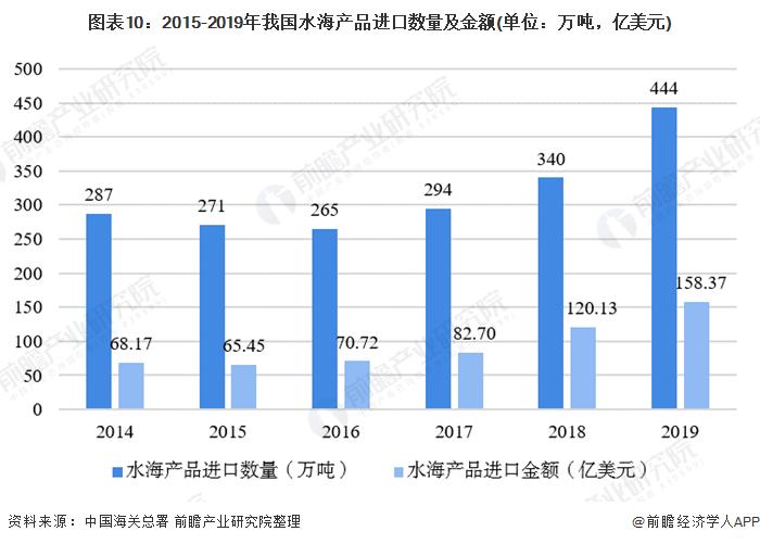 图表10:2015-2019年我国水海产品进口数量及金额(单位:万吨,亿美元)