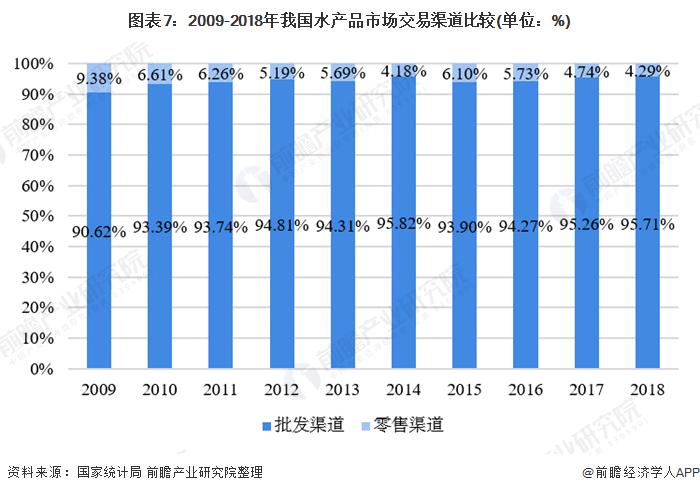 图表7:2009-2018年我国水产品市场交易渠道比较(单位:%)