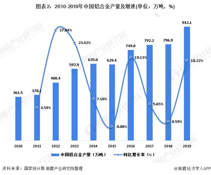 图表2:2010-2019年中国铝合金产量及增速(单位:万吨,%)
