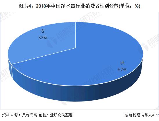 图表4:2018年中国净水器行业消费者性别分布(单位:%)