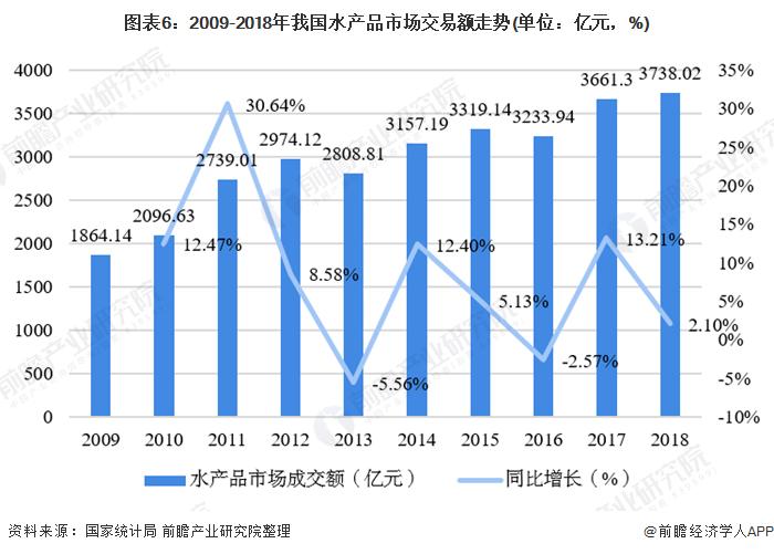 图表6:2009-2018年我国水产品市场交易额走势(单位:亿元,%)