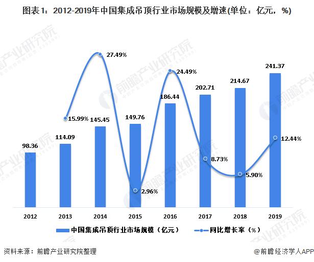图表1:2012-2019年中国集成吊顶行业市场规模及增速(单位:亿元,%)