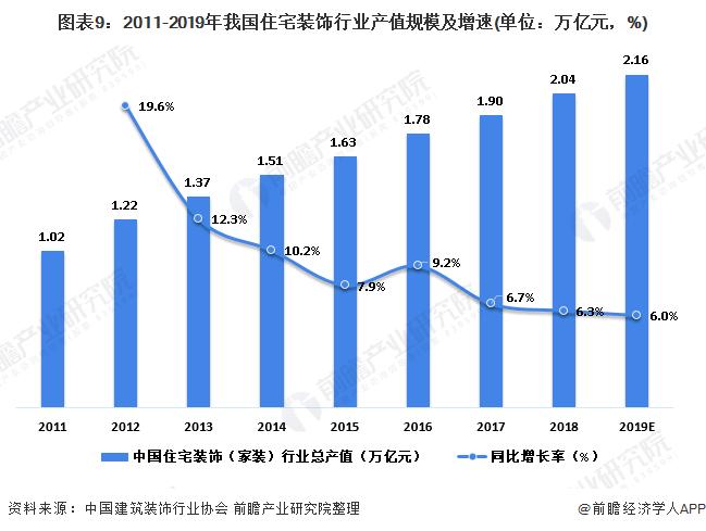 图表9:2011-2019年我国住宅装饰行业产值规模及增速(单位:万亿元,%)