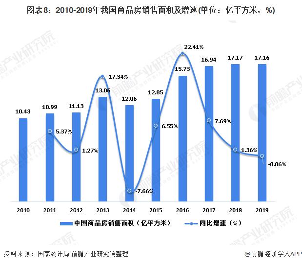 图表8:2010-2019年我国商品房销售面积及增速(单位:亿平方米,%)