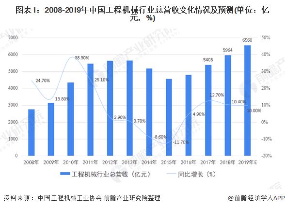图表1:2008-2019年中国工程机械行业总营收变化情况及预测(单位:亿元,%)