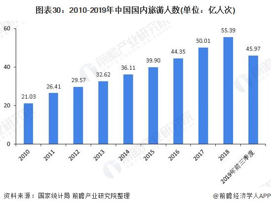 图表30:2010-2019年中国国内旅游人数(单位:亿人次)