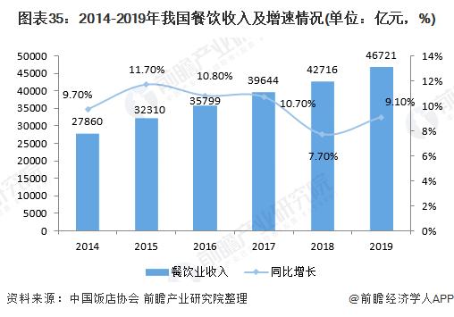 图表35:2014-2019年我国餐饮收入及增速情况(单位:亿元,%)