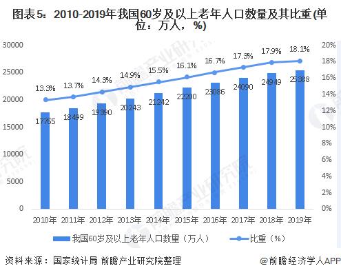 图表5:2010-2019年我国60岁及以上老年人口数量及其比重(单位:万人,%)