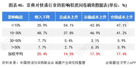 图表46:非典对快递行业的影响程度问卷调查数据表(单位:%)