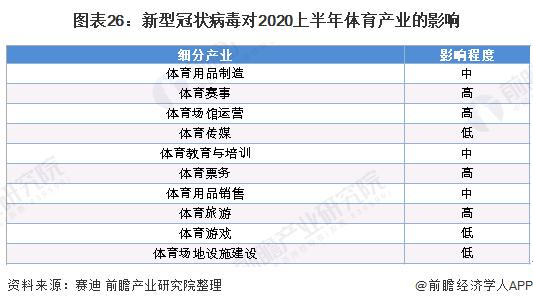 图表26:新型冠状病毒对2020上半年体育产业的影响