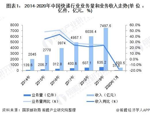 图表1: 2014-2020年中国快递行业业务量和业务收入走势(单位:亿件,亿元,%)