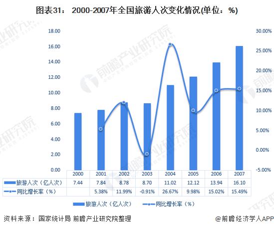 图表31: 2000-2007年全国旅游人次变化情况(单位:%)