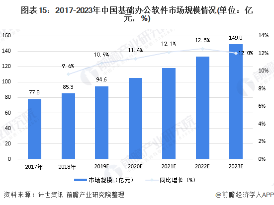 图表15:2017-2023年中国基础办公App市场规模情况(单位:亿元,%)