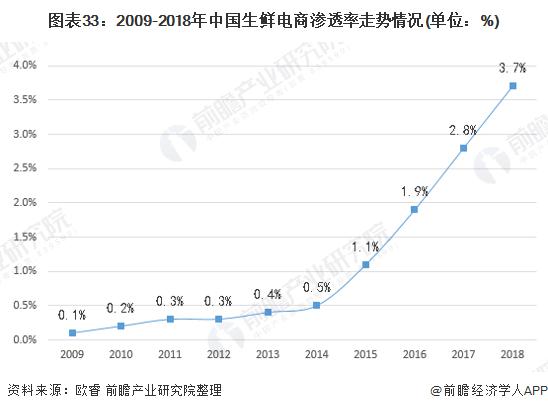 图表33:2009-2018年中国生鲜电商渗透率走势情况(单位:%)