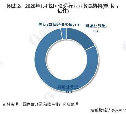 图表2:2020年1月我国快递行业业务量结构(单位:亿件)