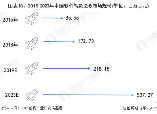 图表18:2015-2023年中国软件视频会议市场规模(单位:百万美元)