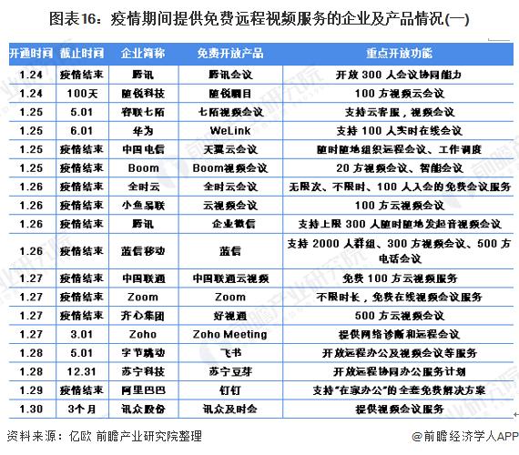 图表16:疫情期间提供免费远程视频服务的企业及产品情况(一)