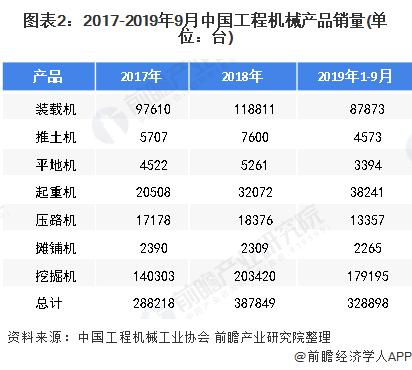 图表2:2017-2019年9月中国工程机械产品销量(单位:台)