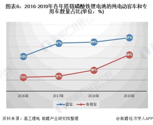 图表6:2016-2019年各年搭载磷酸铁锂电池的纯电动客车和专用车数量占比(单位:%)