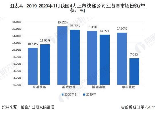 图表4:2019-2020年1月我国4大上市快递公司业务量市场份额(单位:%)