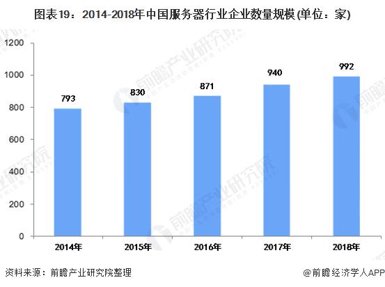 图表19:2014-2018年中国服务器行业企业数量规模(单位:家)