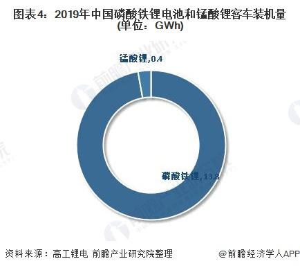 图表4:2019年中国磷酸铁锂电池和锰酸锂客车装机量(单位:GWh)