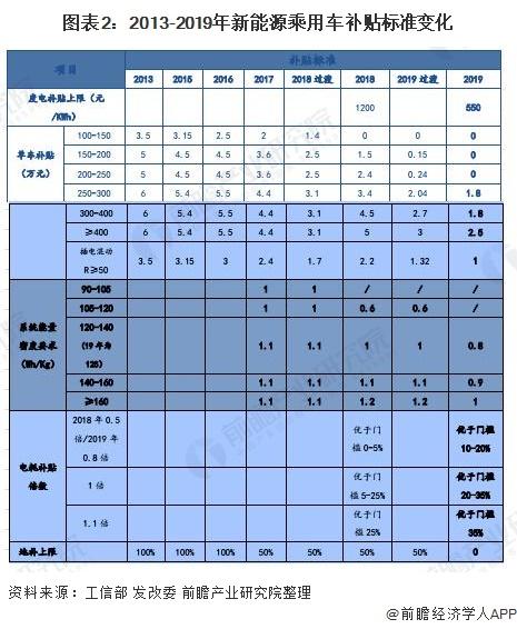 图表2:2013-2019年新能源乘用车补贴标准变化
