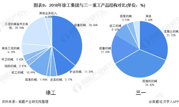 图表6:2018年徐工集团与三一重工产品结构对比(单位:%)