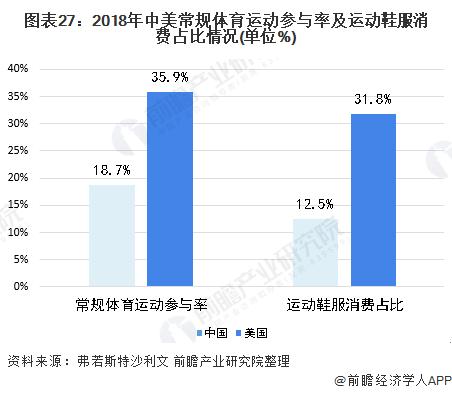 图表27:2018年中美常规体育运动参与率及运动鞋服消费占比情况(单位%)
