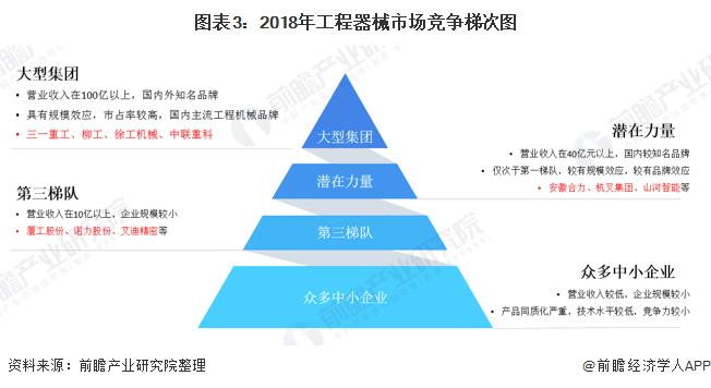 图表3:2018年工程器械市场竞争梯次图