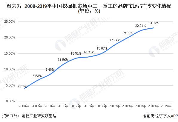 图表7:2008-2019年中国挖掘机市场中三一重工的品牌市场占有率变化情况(单位:%)