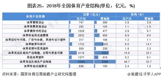 图表25:2018年全国体育产业结构(单位:亿元,%)