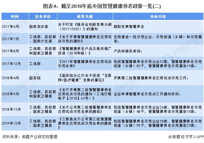 图表4:截至2019年底中国智慧健康养老政策一览(二)