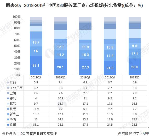 图表20:2018-2019年中国X86服务器厂商市场份额(按出货量)(单位:%)