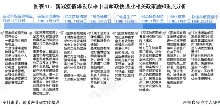 图表41:新冠疫情爆发以来中国邮政快递业相关政策通知重点分析