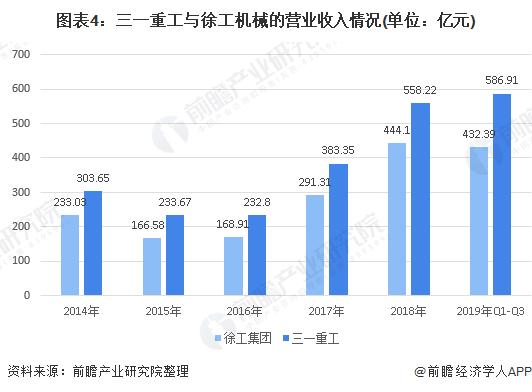 2020年中国工程机械行业市场竞争格局分析 竞争格局稳定 三一重工牢牢占据老大位置