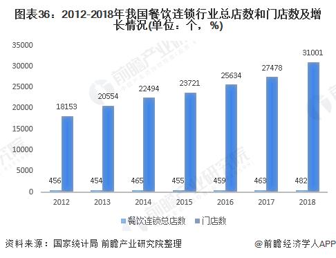 图表36:2012-2018年我国餐饮连锁行业总店数和门店数及增长情况(单位:个,%)