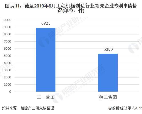 图表11:截至2019年6月工程机械制造行业领先企业专利申请情况(单位:件)