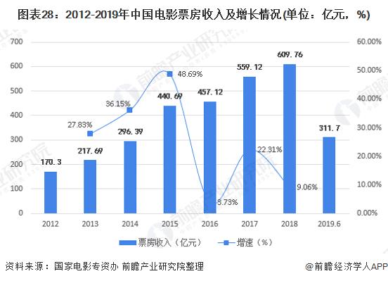 图表28:2012-2019年中国影片票房收入及增长情况(单位:亿元,%)