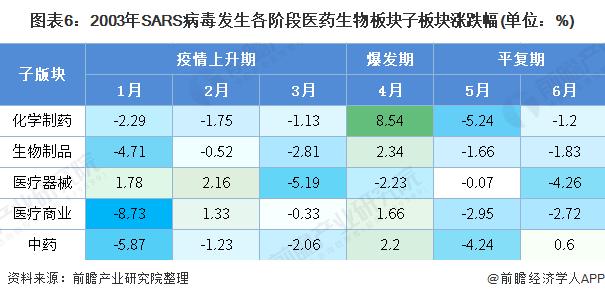 图表6:2003年SARS病毒发生各阶段医药生物板块子板块涨跌幅(单位:%)