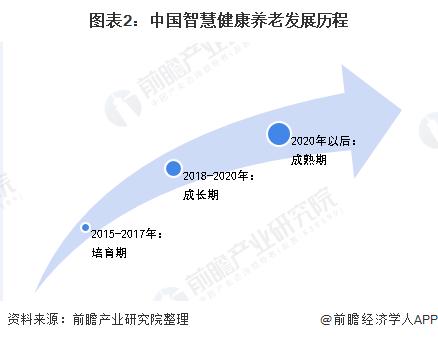 图表2:中国智慧健康养老发展历程