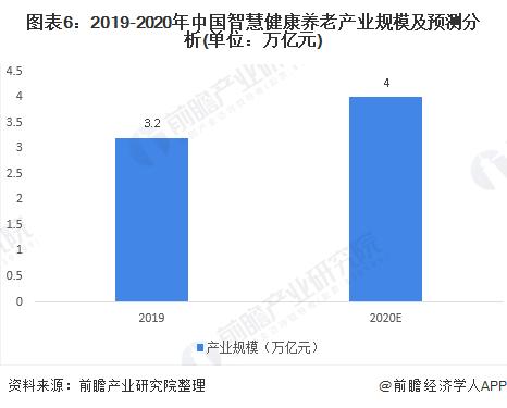图表6:2019-2020年中国智慧健康养老产业规模及预测分析(单位:万亿元)