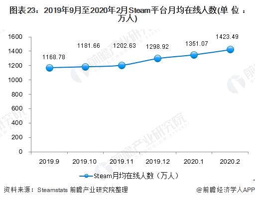 图表23:2019年9月至2020年2月Steam平台月均在线人数(单位:万人)