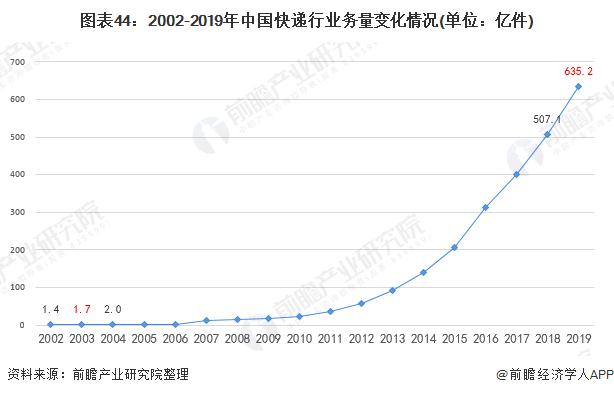 图表44:2002-2019年中国快递行业务量变化情况(单位:亿件)