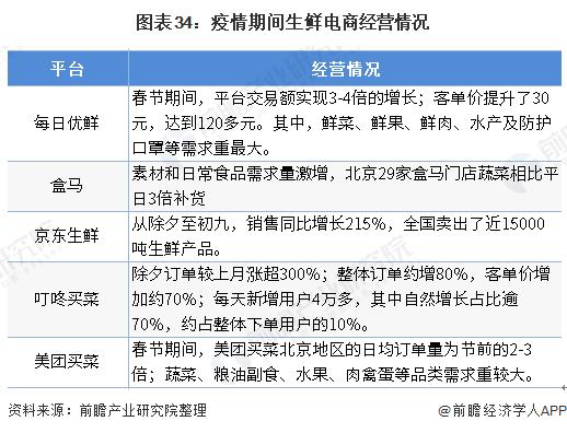 图表34:疫情期间生鲜电商经营情况