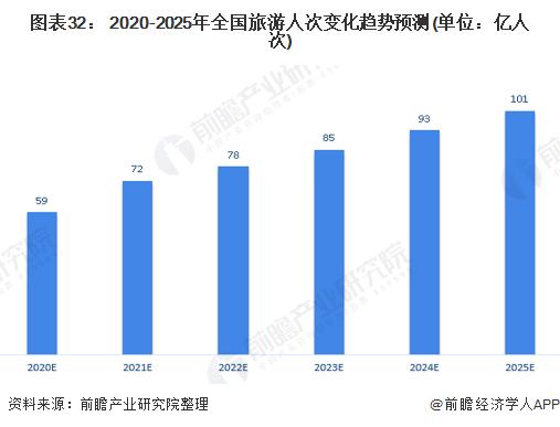 图表32: 2020-2025年全国旅游人次变化趋势预测(单位:亿人次)