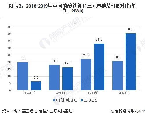 图表3:2016-2019年中国磷酸铁锂和三元电池装机量对比(单位:GWh)